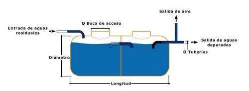 Fosa séptica prefabricada