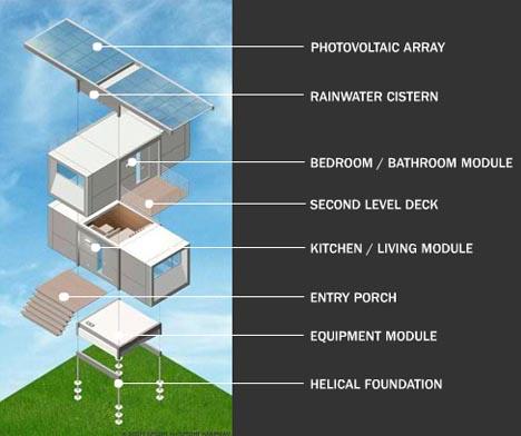 Distribución del hogar prefabricado